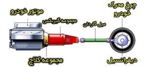 سیستم انتقال قدرت و میل گاردان